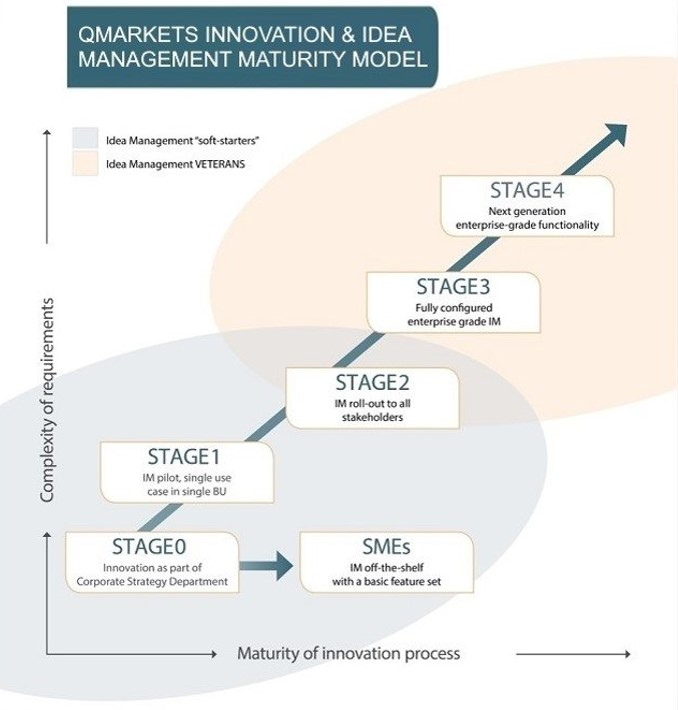 Qmarkets innovation management process maturity model