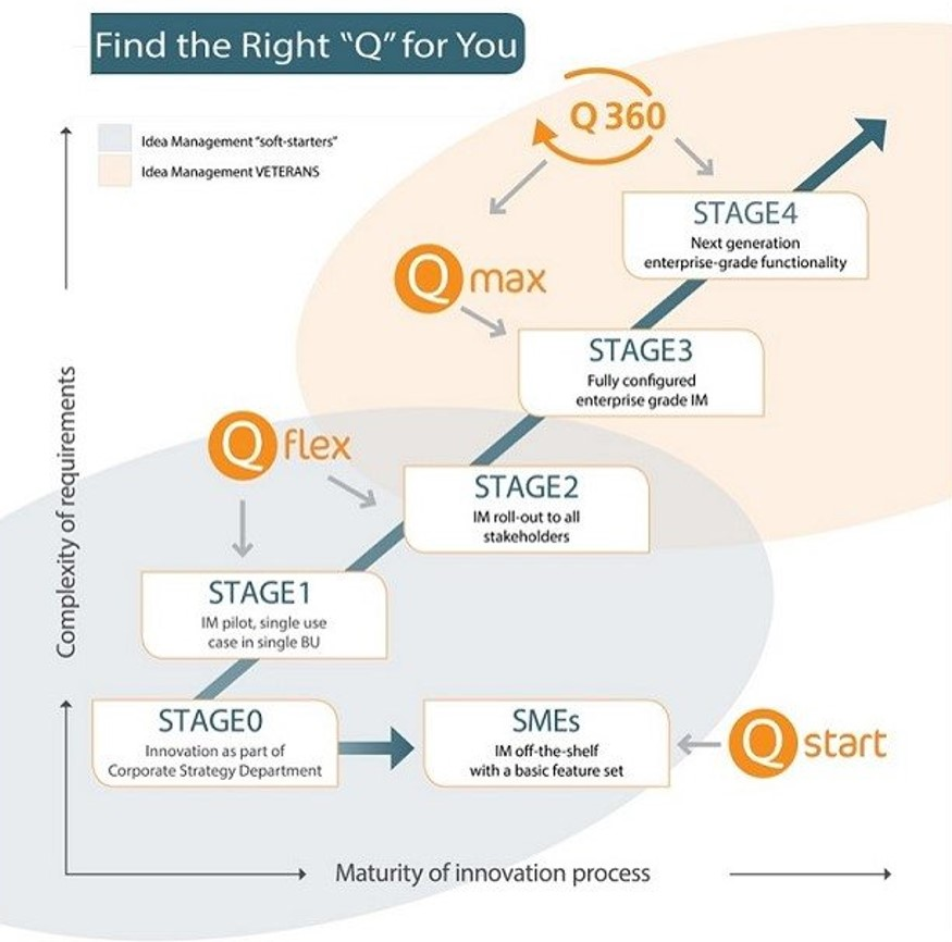 innovation management process q for you