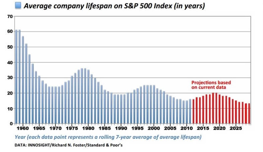 disruptive innovation strategy - average company lifespan