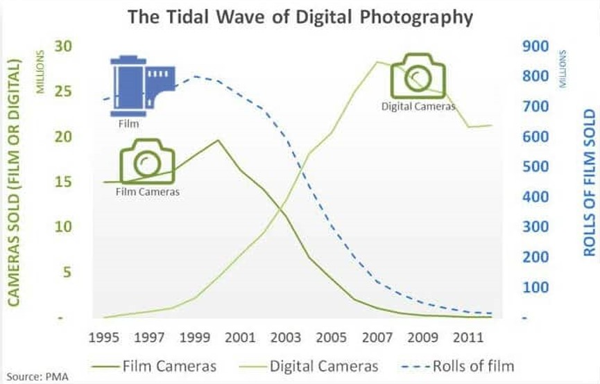 disruptive innovation strategy - tidal wave of digital photography trends