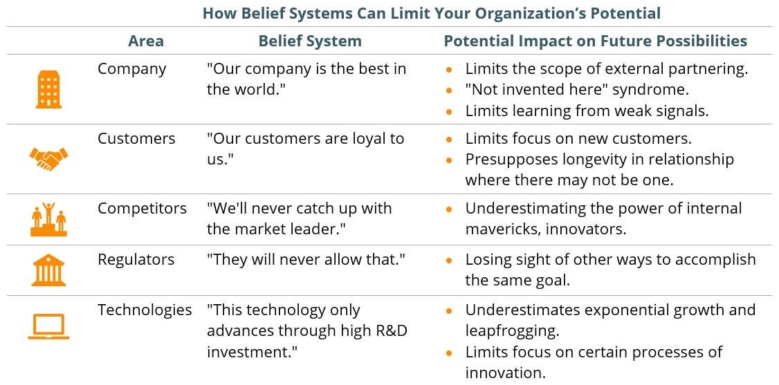 disruptive innovation strategy - believe system factors