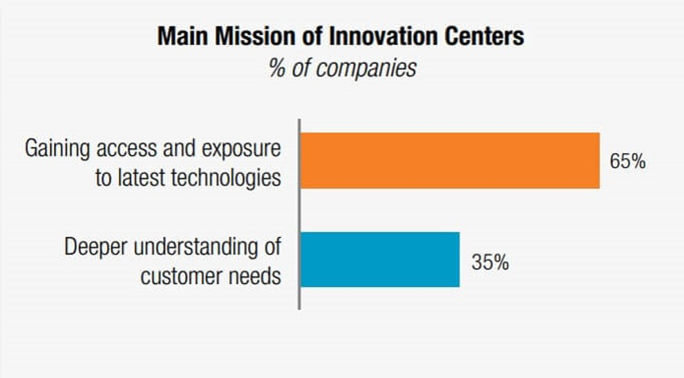 corporate innovation centers - main mission