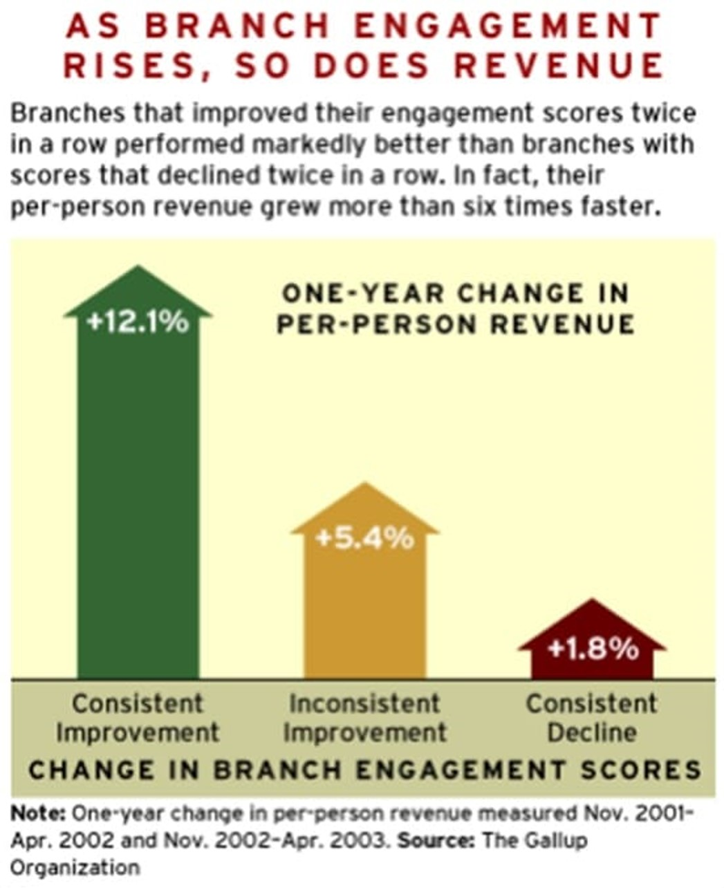 Employee Centric Culture - Branch Engagement
