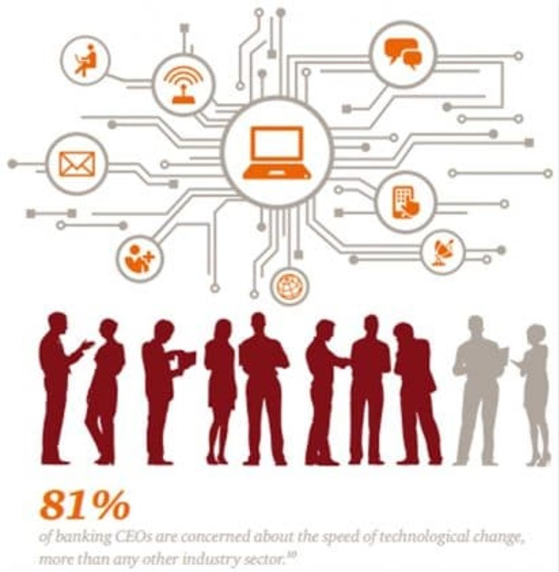 disruption in financial services - ceo trends