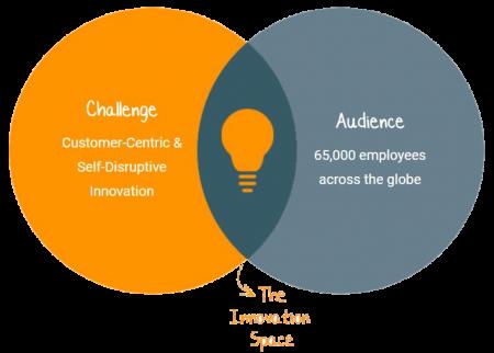 Innovation Webinar Diagram
