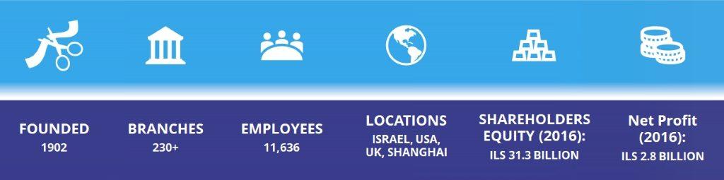 Israels älteste Bank nimmt durch Mitarbeiter Engagement eine ...