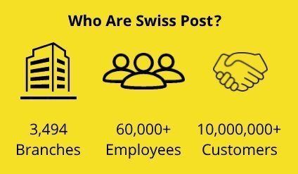 About Swiss Post
