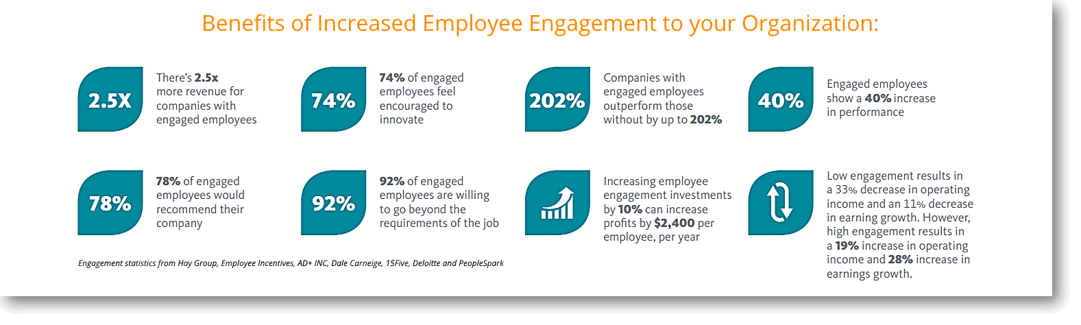 innovative employee engagement practices benefits