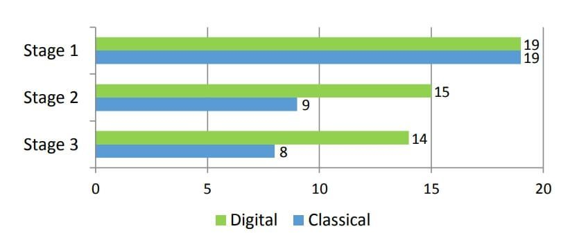 Number of the participants in the flow state during the different stages.