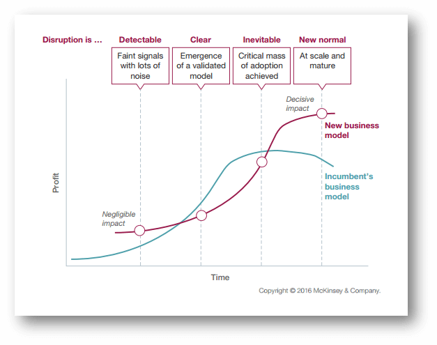 disruptive innovation strategy - graph 1