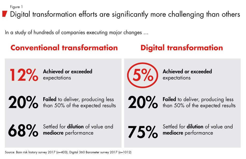 Innovation in Digital Transformation - Bain Brief