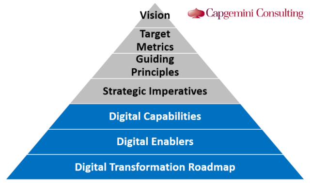Capgemini's chart digital transformation