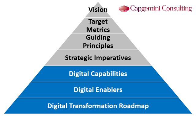 Capgemini's chart digital transformation