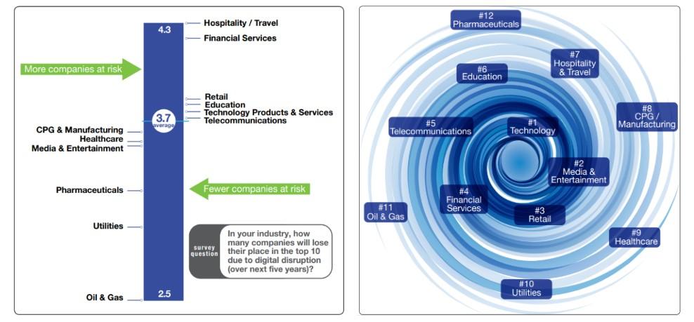 digital transformation strategy - disruption chart