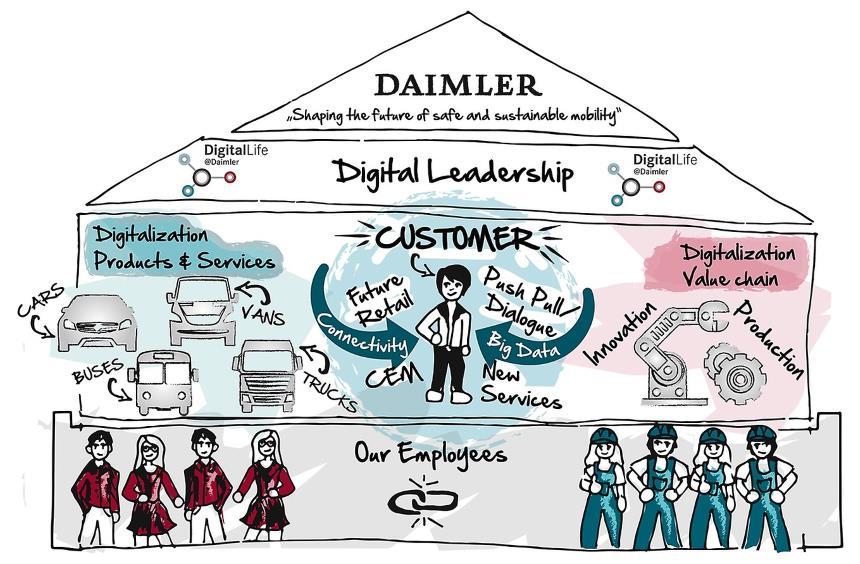 Pyramid Structure - Digital Transformation Strategy