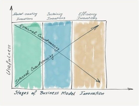 Matching Crowdsourcing to Specific Stages of Business Model Innovation