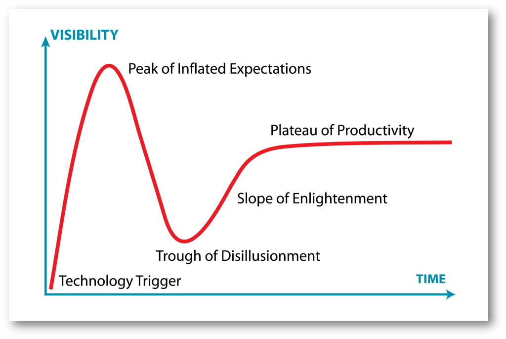 gartner_hype_cycle_shadow
