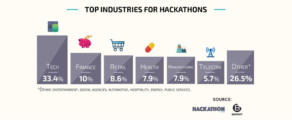 HR Hackathon - top industries
