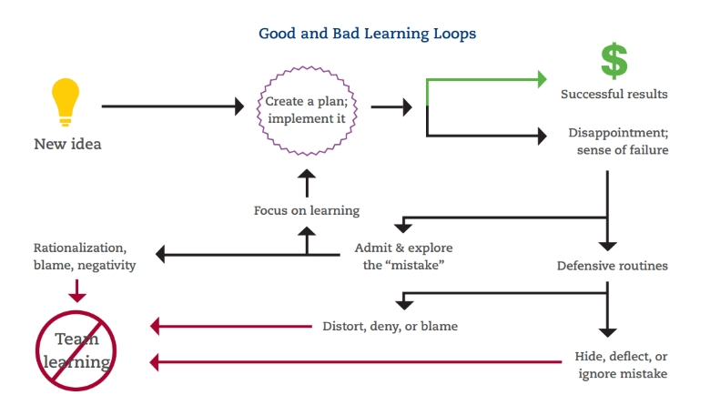 Business Failure Case Study - Diagram