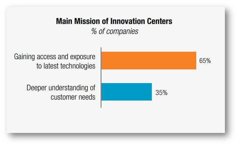 The Main Mission of Innovation Centers