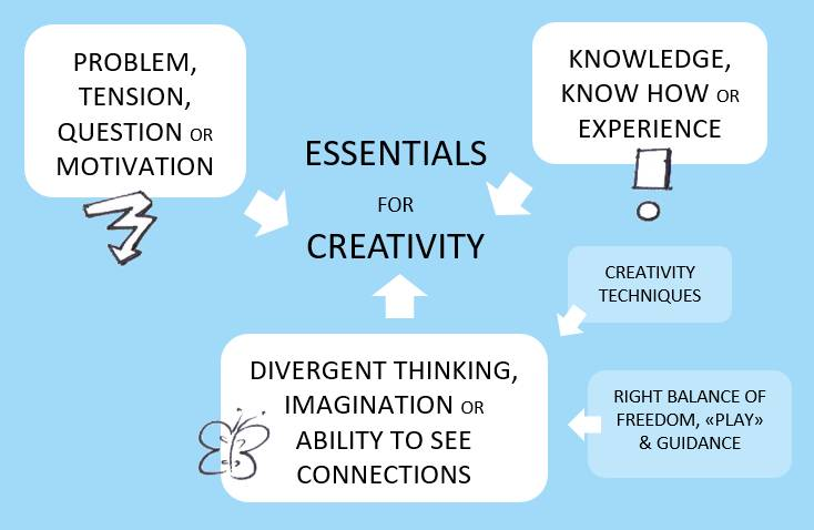 Essentials for creativity