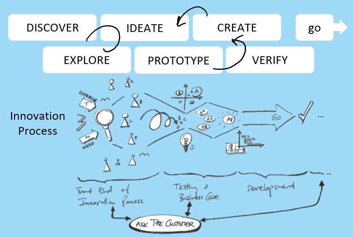 Creative vs. innovation process