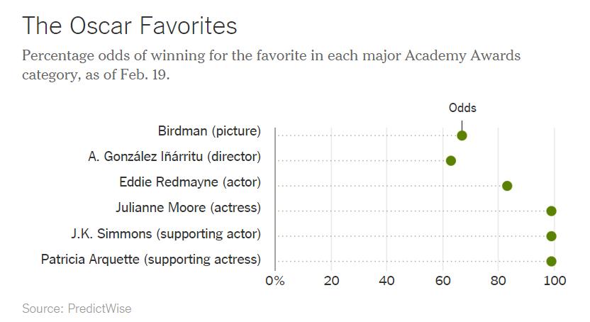 Oscar Predictions 2015, The New York Times
