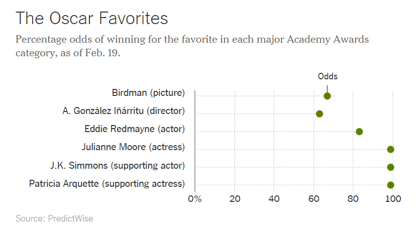 Oscar Predictions 2015, The New York Times