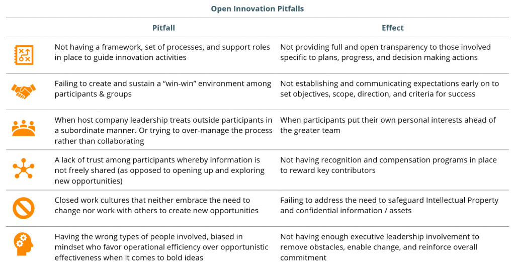 corporate open innovation - graph 2
