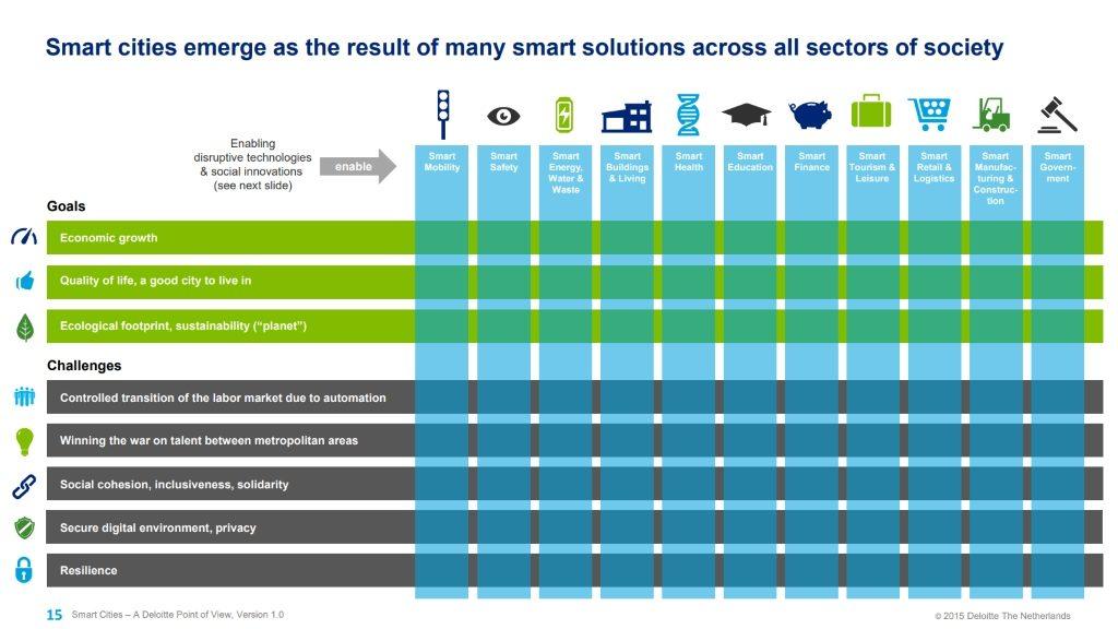 smart city innovation - graph