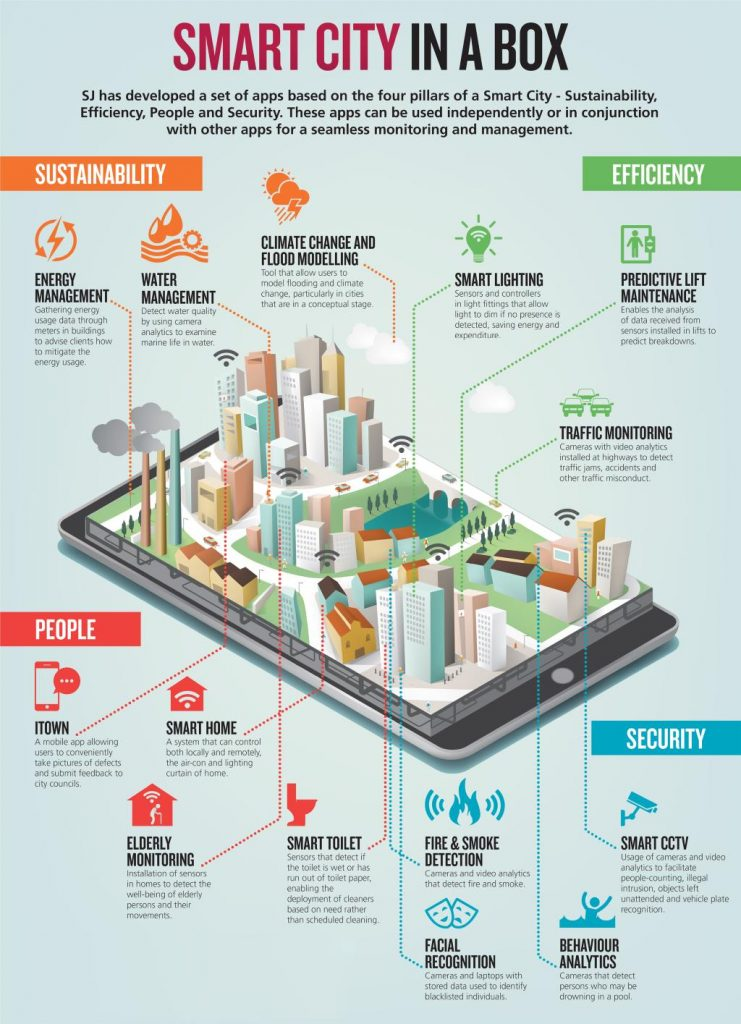 smart city innovation - infographic