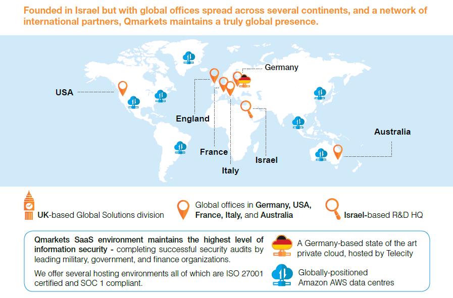 Qmarkets global presence - Israel innovation nation