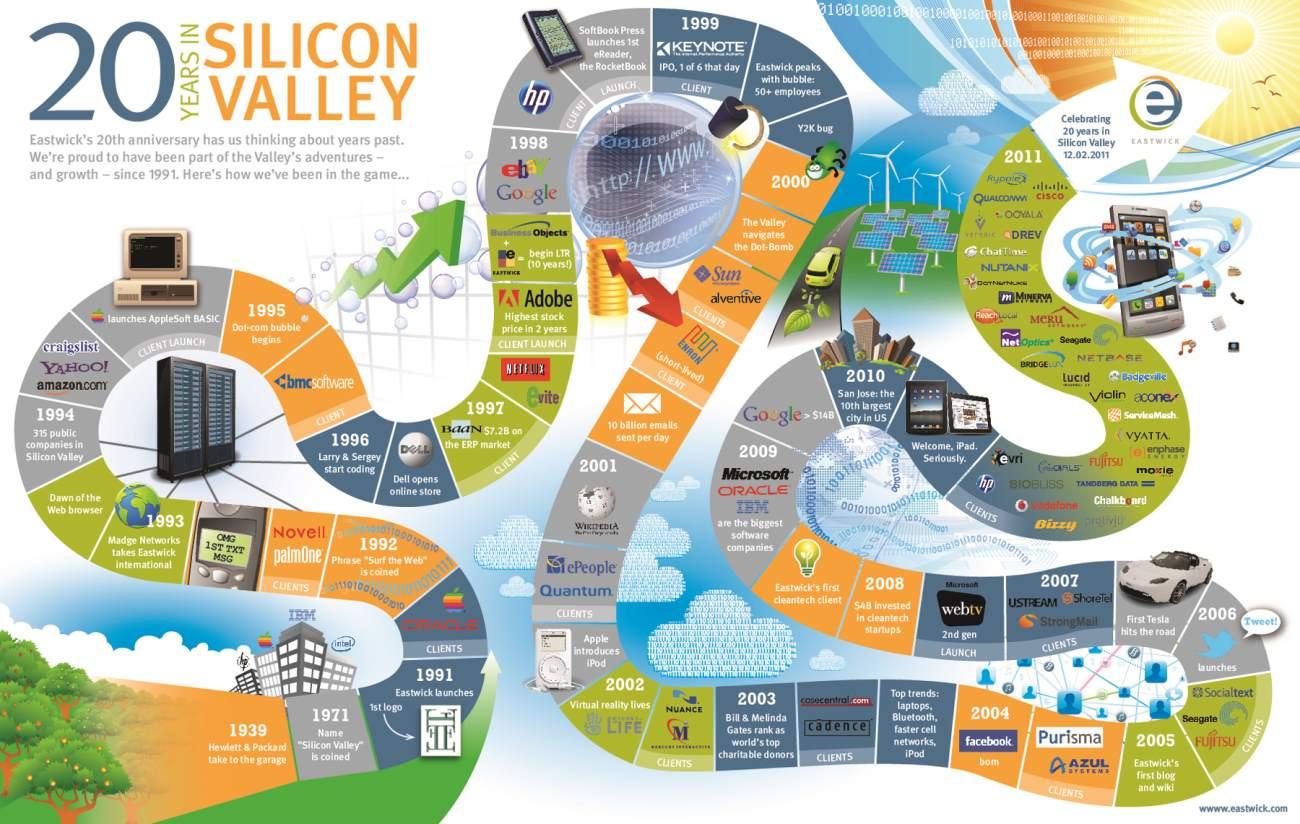 sillicon valley roadmap2