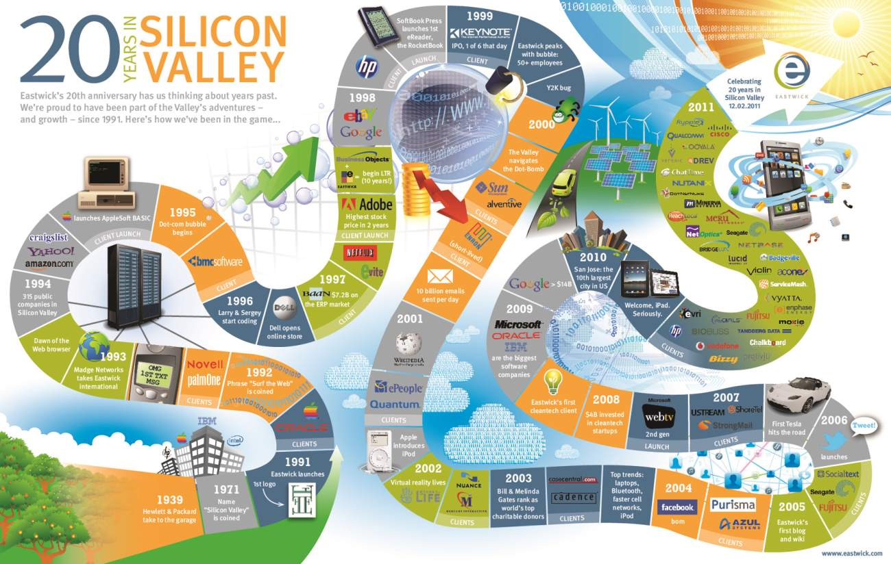 sillicon valley roadmap exemplifies the importance of innovation in business, and the various developments the company has undertaken overtime.