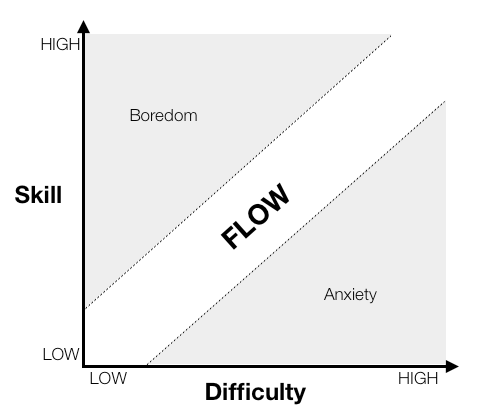 Skill-difficulty graph