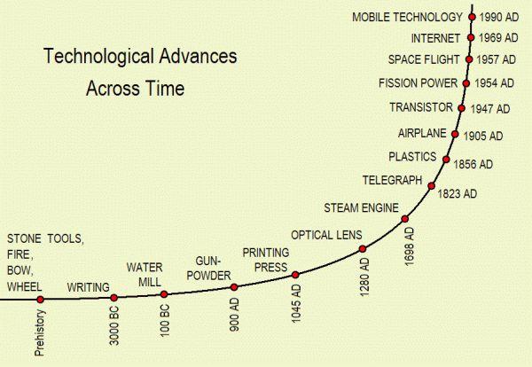 Technological advances across time