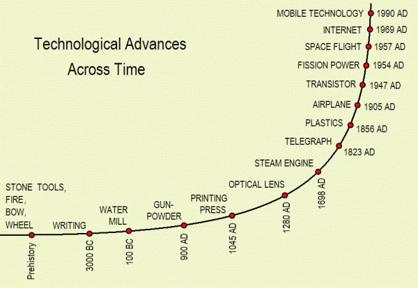 Overcoming barriers to change and innovation- Technological advances across time