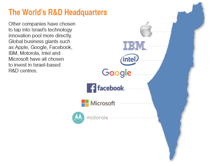 Israel is a worldwide R&D headquarters - Israel innovation nation