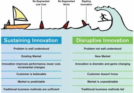 sustained and disruptive innovation leadership approaches