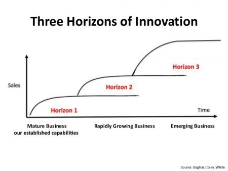 Three horizons of innovation leadership