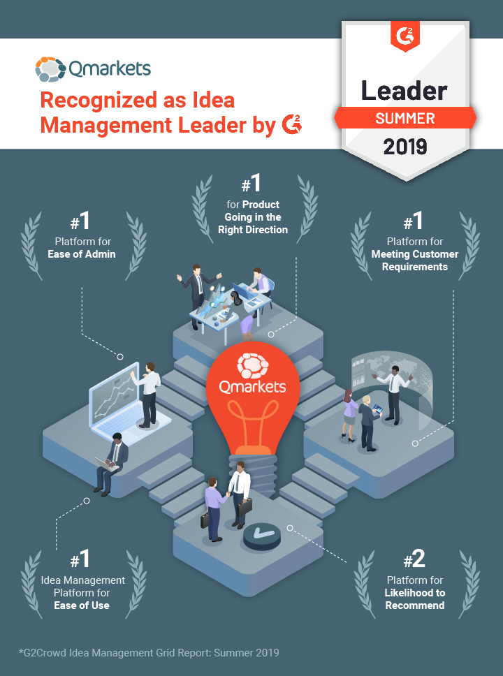 Qmarkets Recognized as Idea Management Leader by G2
