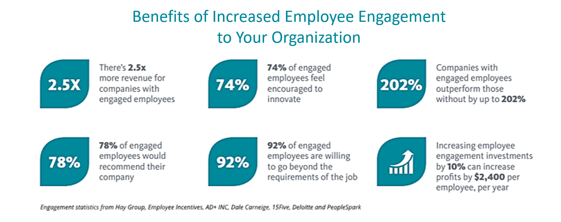 employee engagement during coronavirus - numbers