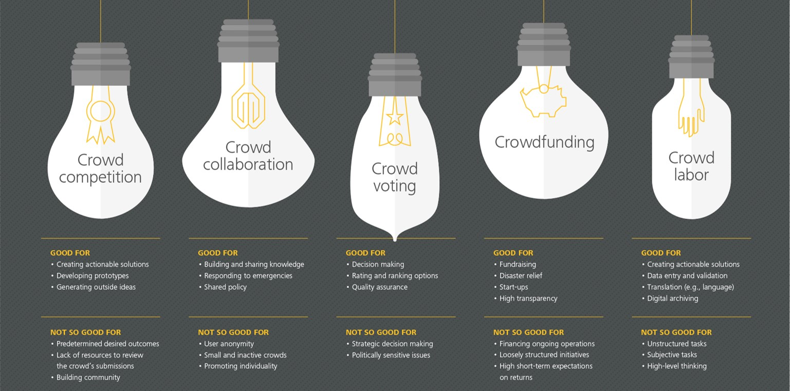 benefits of crowdsourcing - types