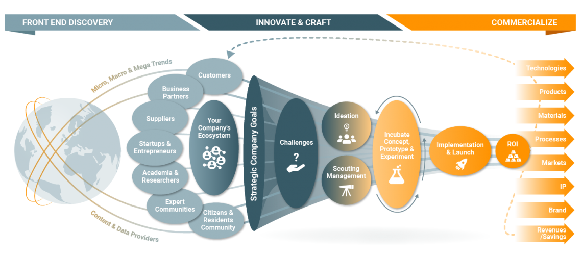 Innovation Management Solutions - funnel